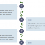 History of Food Security in BC Timeline
